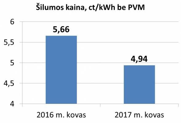 https://www.kaunieciams.lt/wp-content/uploads/2017/02/kova-silumos-kaina-kaune-kauno-rajone-ir-jurbarke-bus-net-1272-proc-mazesne-nei-pernai-kova.jpg