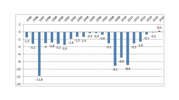https://www.kaunieciams.lt/wp-content/uploads/2017/04/valdzios-sektoriaus-finansai-2016-metais-pertekliniai.jpg