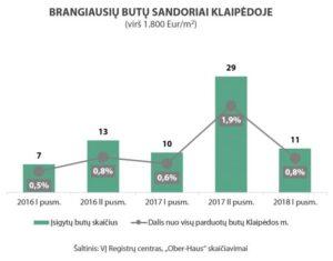 OH-Klaipeda-prabangus-2016-2018-1